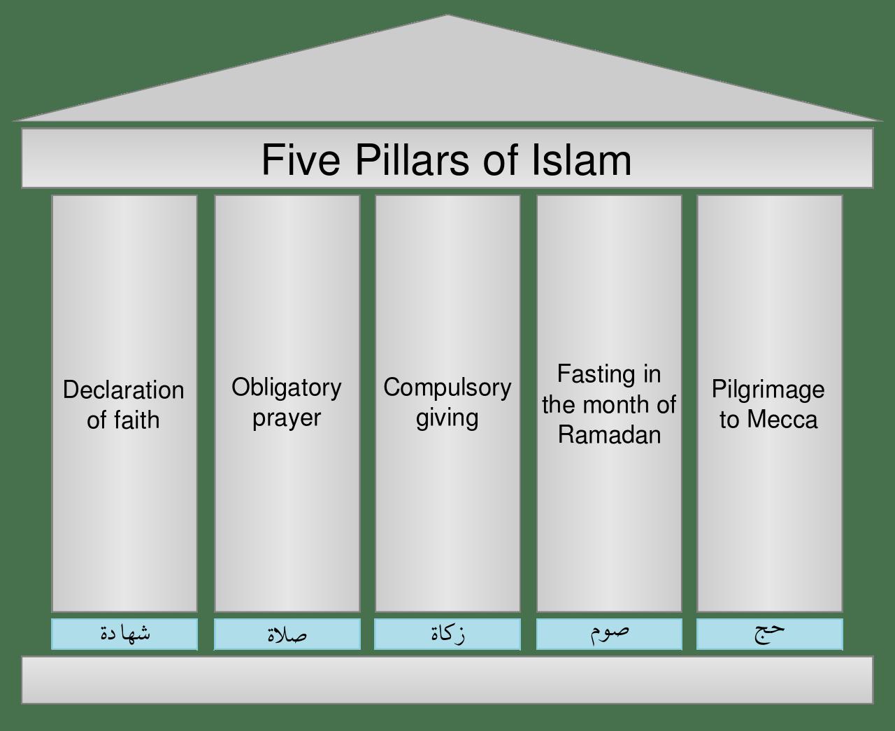 Traveling during Ramadan 2019